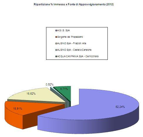Ripartiziane immesso in rete_2012