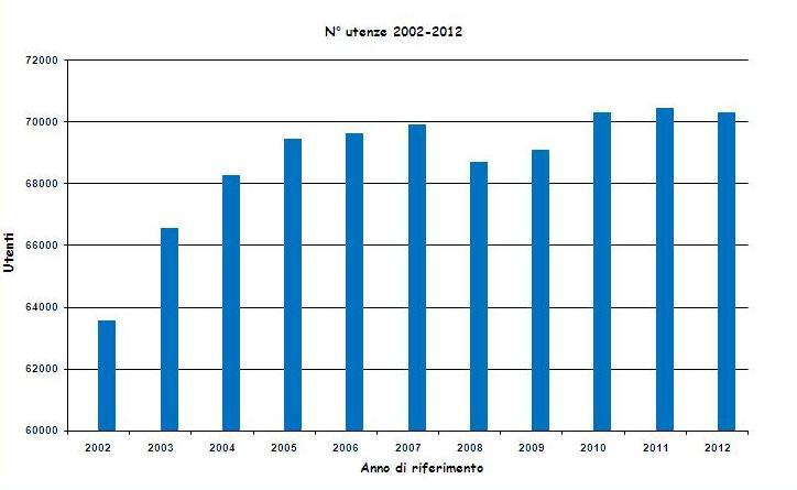 utenze (2002-2012)